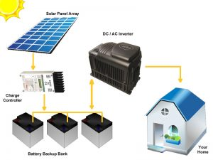 off grid solar systems packages