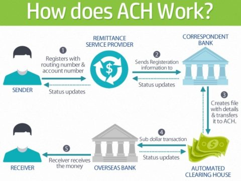 ACH Payment Gateway Provider